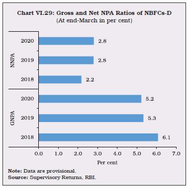 Chart_29