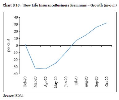 Chart 3.10