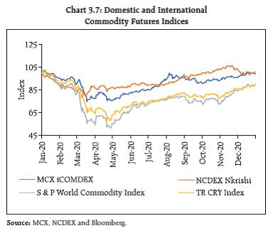 Chart 3.7