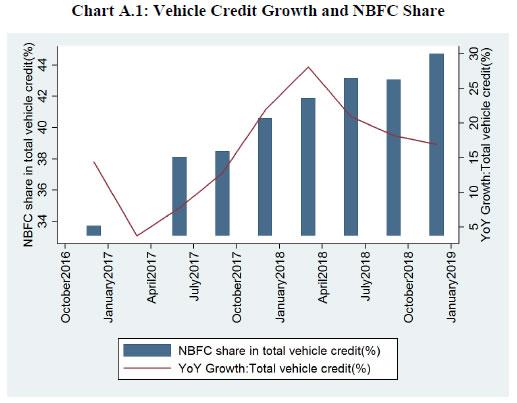 Chart A.1