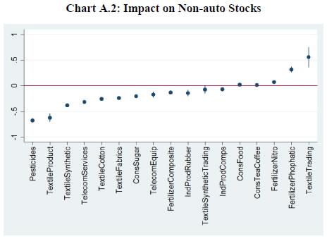 Chart A.2