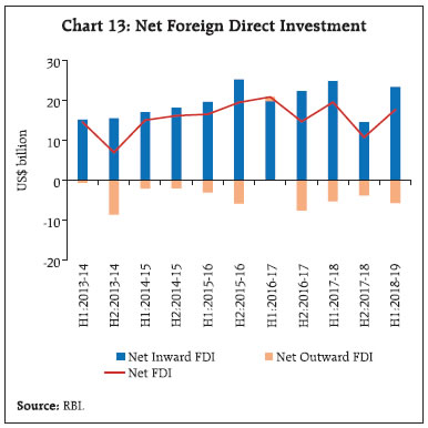 Foreign direct investment in india rbi rates 4fx investment mmgps