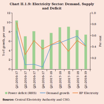 demand pull inflation india