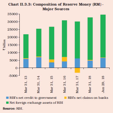 Reserve Bank of India - Annual Report