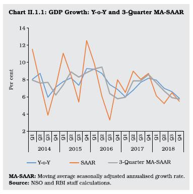 Chart 1.1 GDP