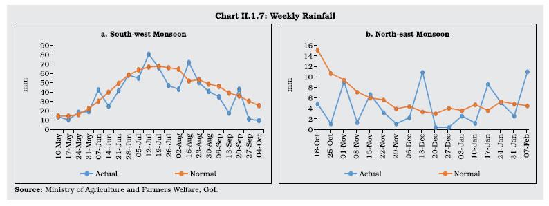 Chart II 1.7