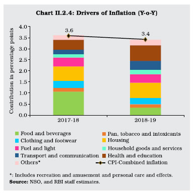 Chart II 2.4