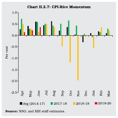 Chart II 2.7
