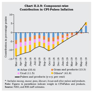 Chart II 2.9