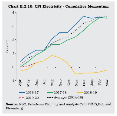 Chart II 2.10