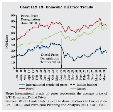 Chart II 2.13