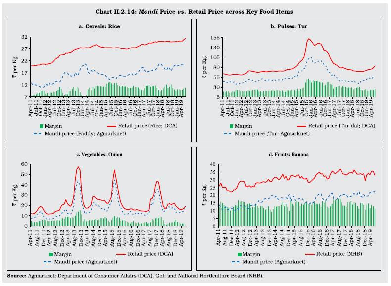 Chart II 2.14