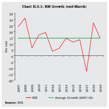 Chart II 3.1