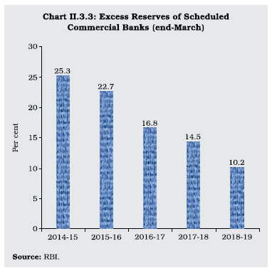Chart II 3.3