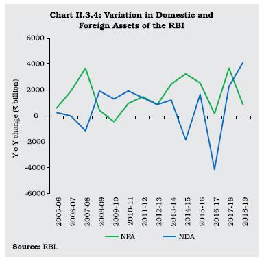 Chart II 3.4
