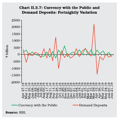 Chart II 3.7