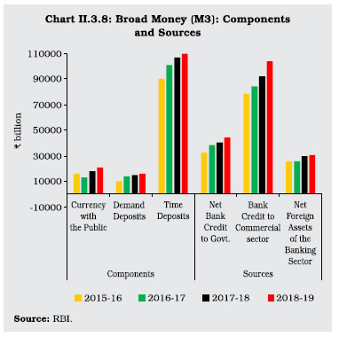 Chart II 3.8