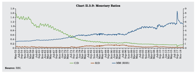 Chart II 3.9