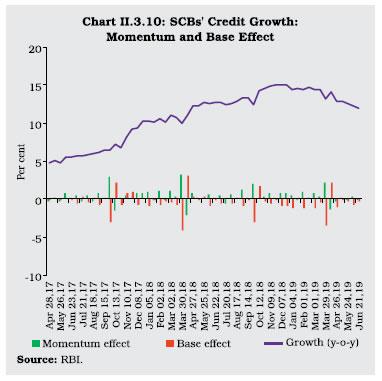 Chart II 3.10