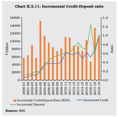 Chart II 3.11