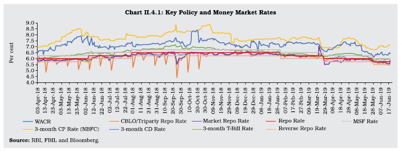 Chart II 4.1