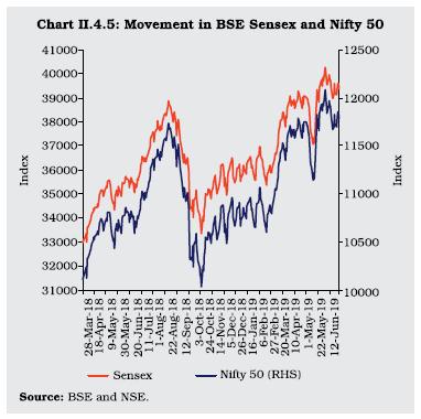 Chart II 4.5