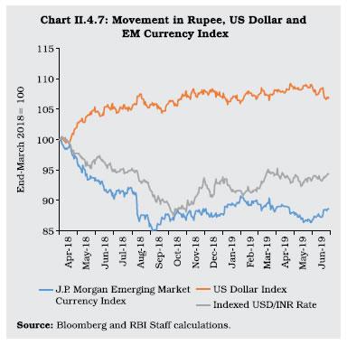 Chart II 4.7
