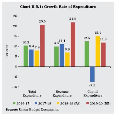 Chart II 5.1