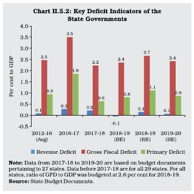 Chart II 5.2