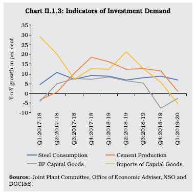 Chart II 1.3