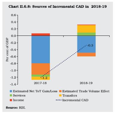 Chart II 6.8