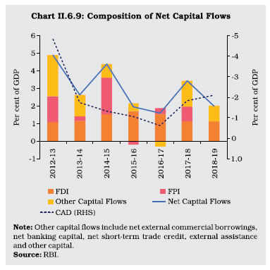 Chart II 6.9