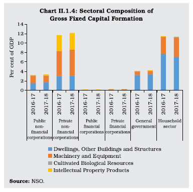 Chart II 1.4