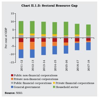 Chart II 1.5
