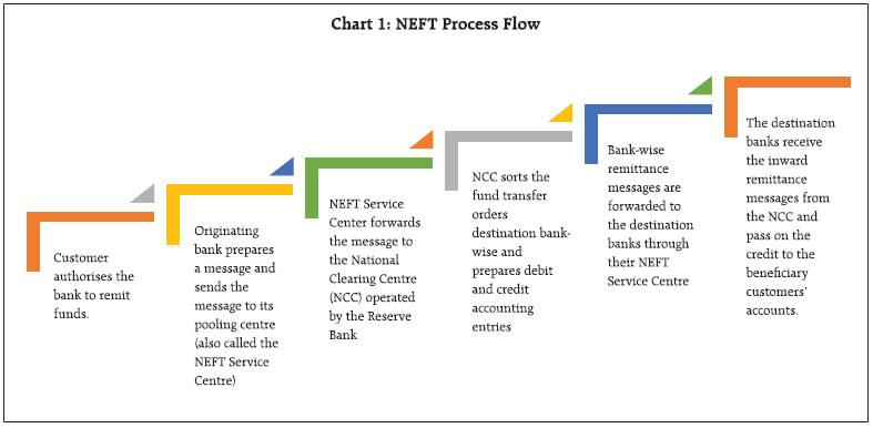 Reserve Bank of India - RBI Bulletin