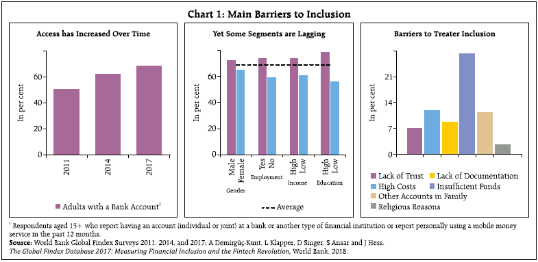 Chart 1 Main barriers to inclusion
