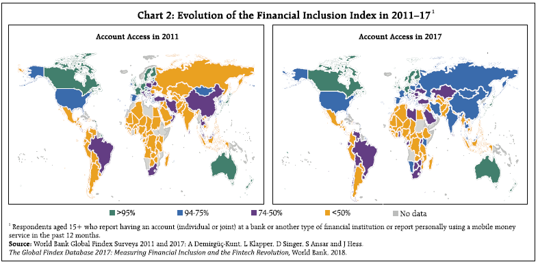 Chart 2 Evolution of the Financial