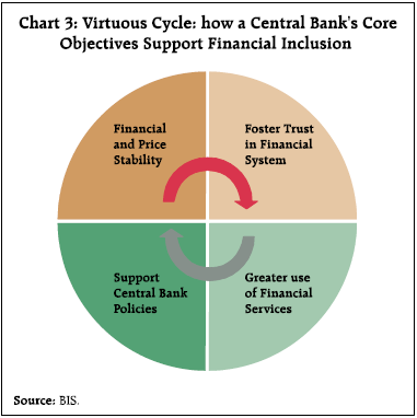 Chart 3 Virtuous Cycle