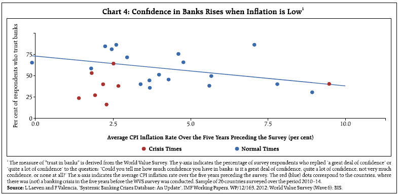 Chart 4 Confidence in Banks Rises