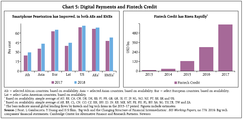 Chart 5 Digital Payments and Fintech Credit