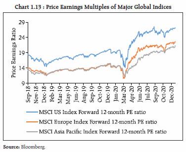 Chart 1.13
