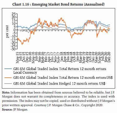 Chart 1.16