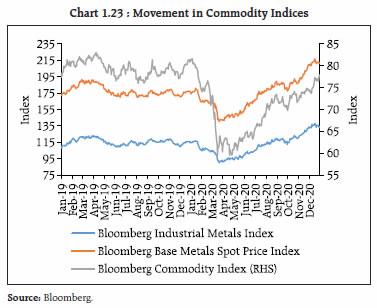 Chart 1.23