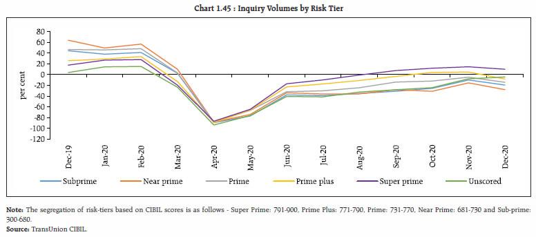 Chart 1.45