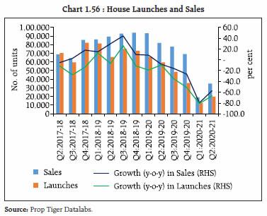 Chart 1.56