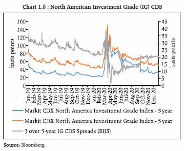 Chart 1.6