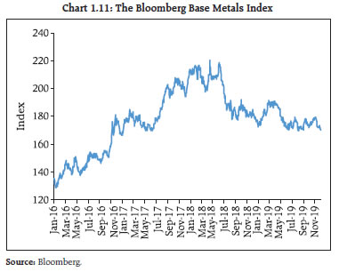 Chart 1.11