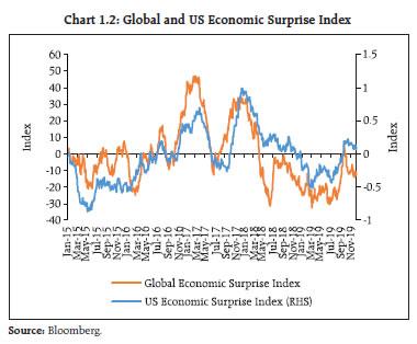 Chart 1.2
