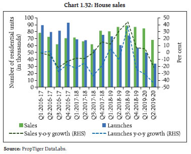 Chart 1.32