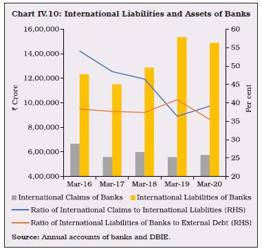 Chart IV.10